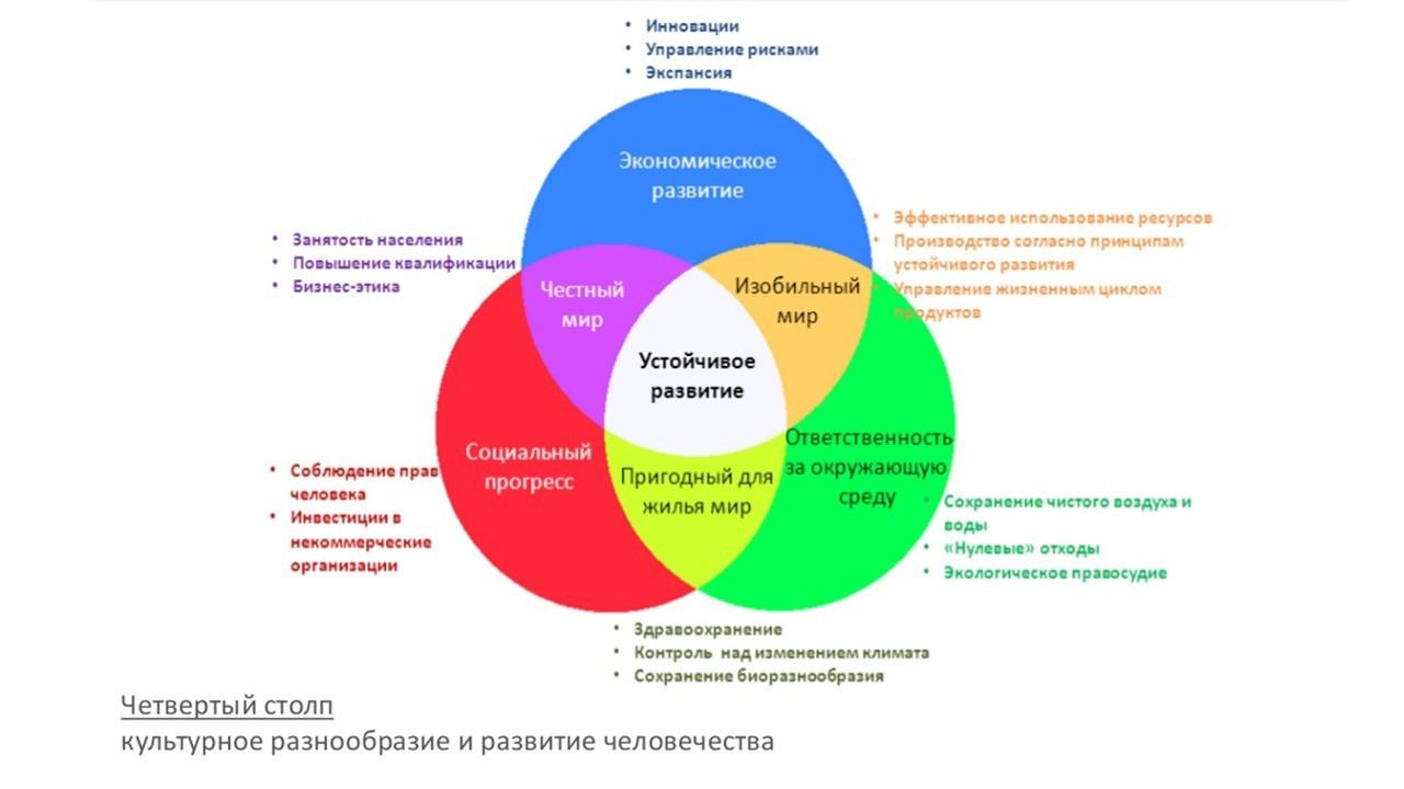 концепции инициативы