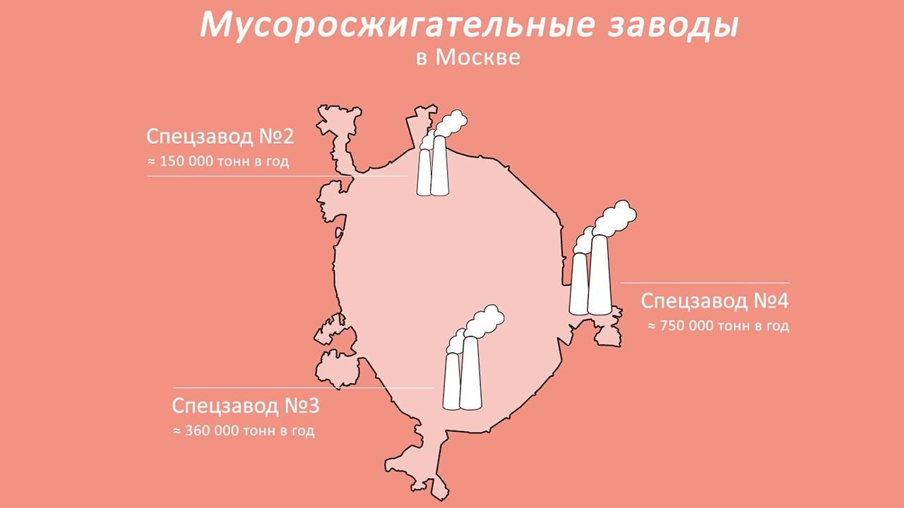 МСЗ в Москве