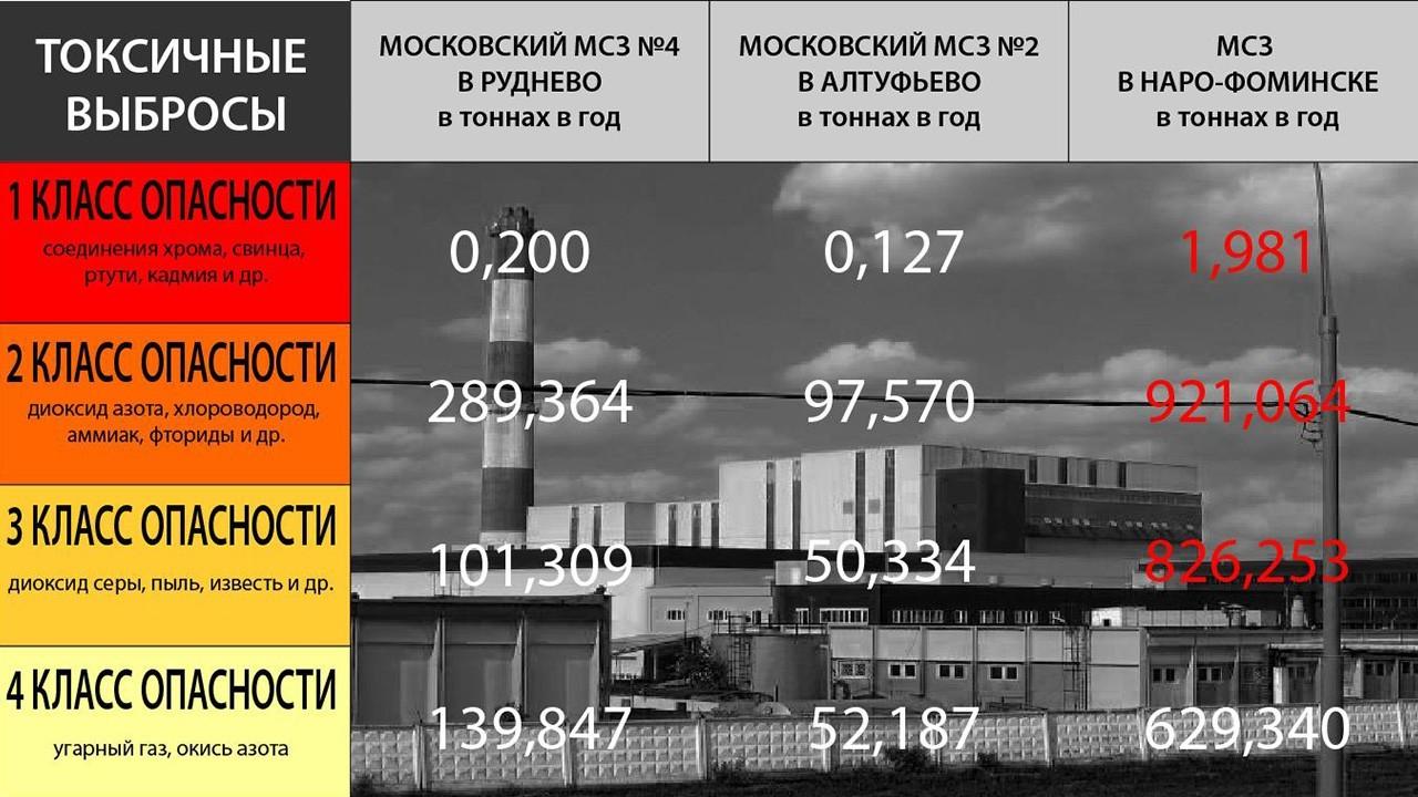 токсичные выбросы