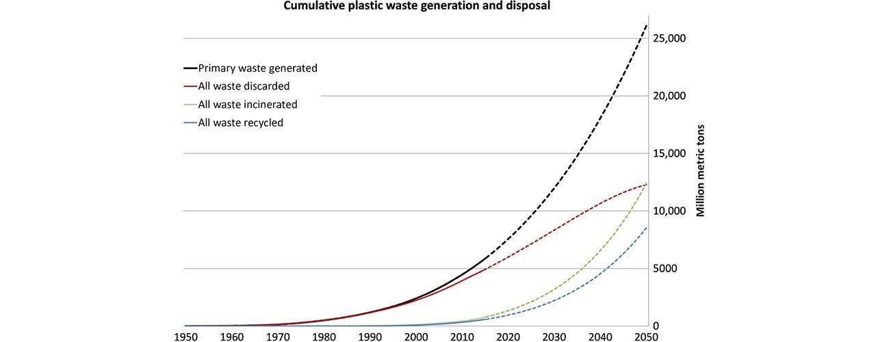 статистика производства пластмассы
