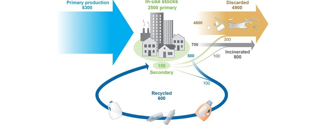 утилизация и производство пластика